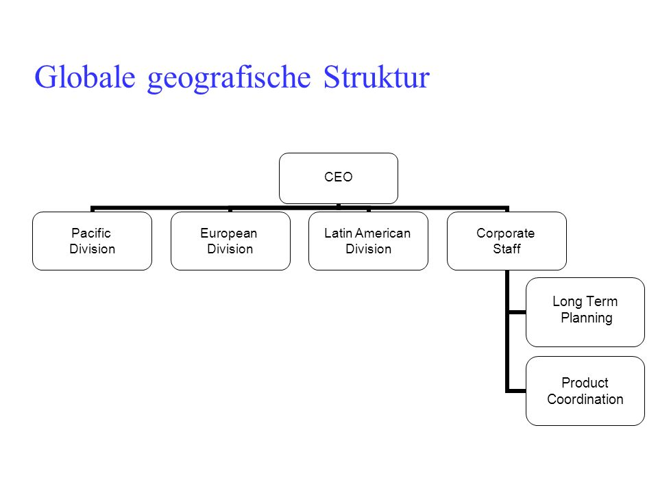 Globale geografische Struktur CEO Pacific Division European Division Latin American Division Corporate Staff Long Term Planning Product Coordination