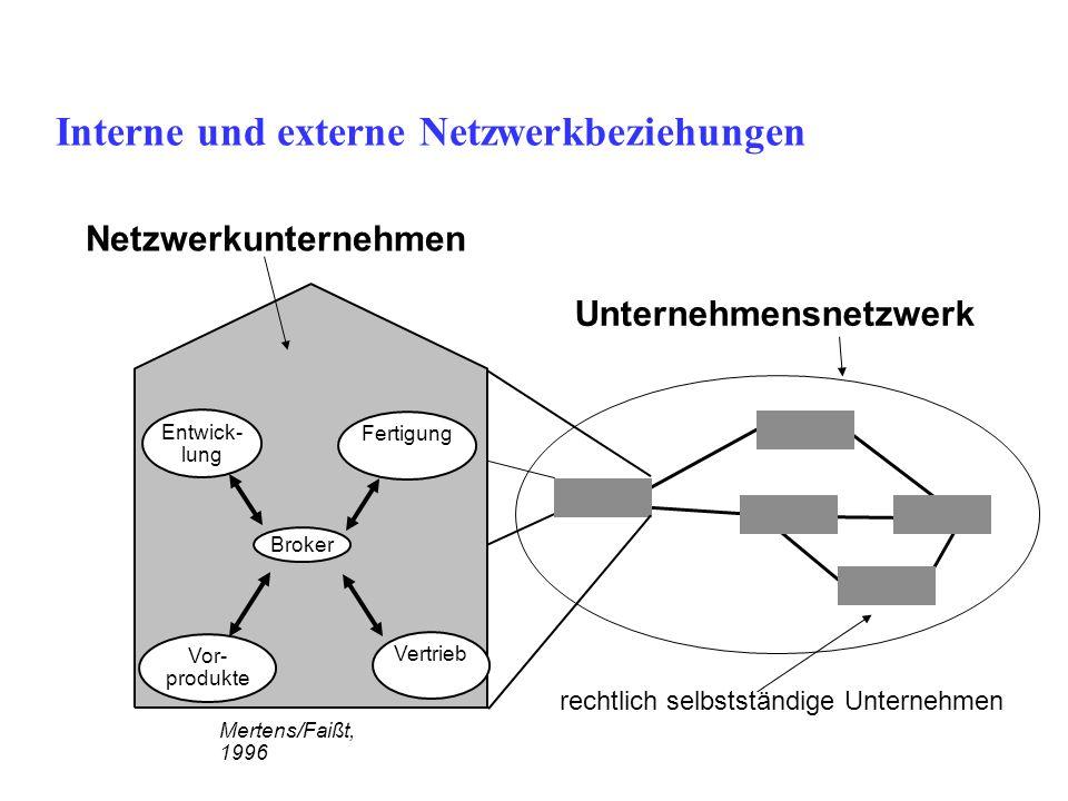 Interne und externe Netzwerkbeziehungen Broker Entwick- lung Fertigung Vor- produkte Vertrieb Mertens/Faißt, 1996 rechtlich selbstständige Unternehmen