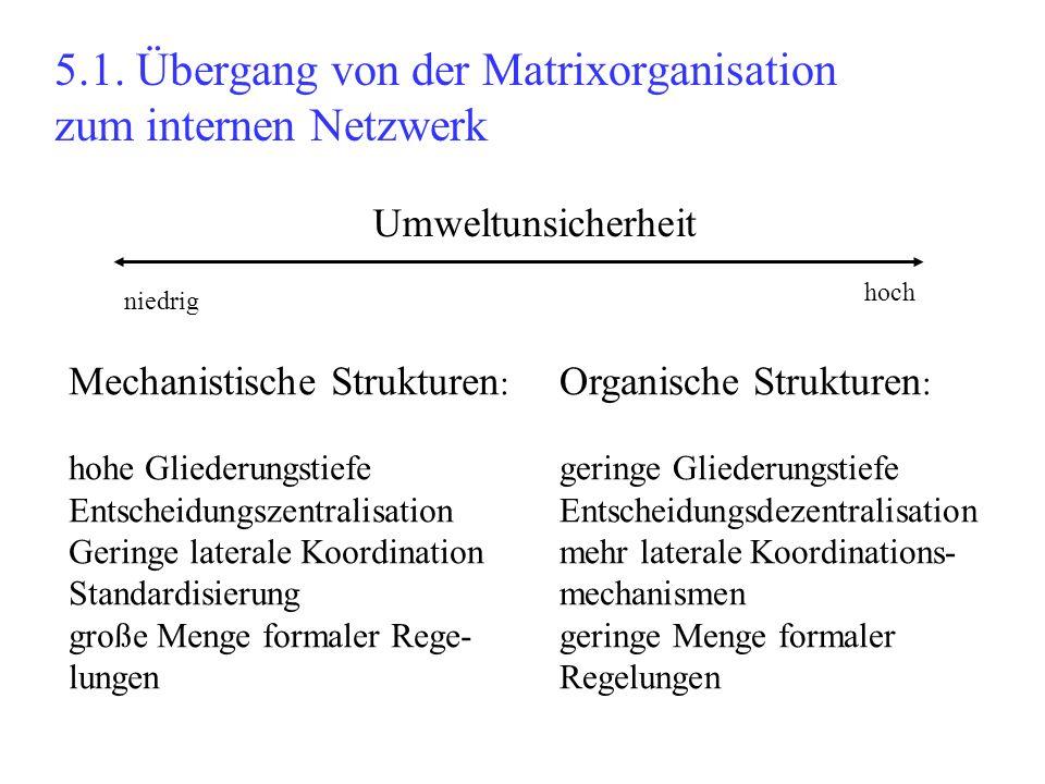 5.1. Übergang von der Matrixorganisation zum internen Netzwerk Umweltunsicherheit niedrig hoch Mechanistische Strukturen : hohe Gliederungstiefe Entsc
