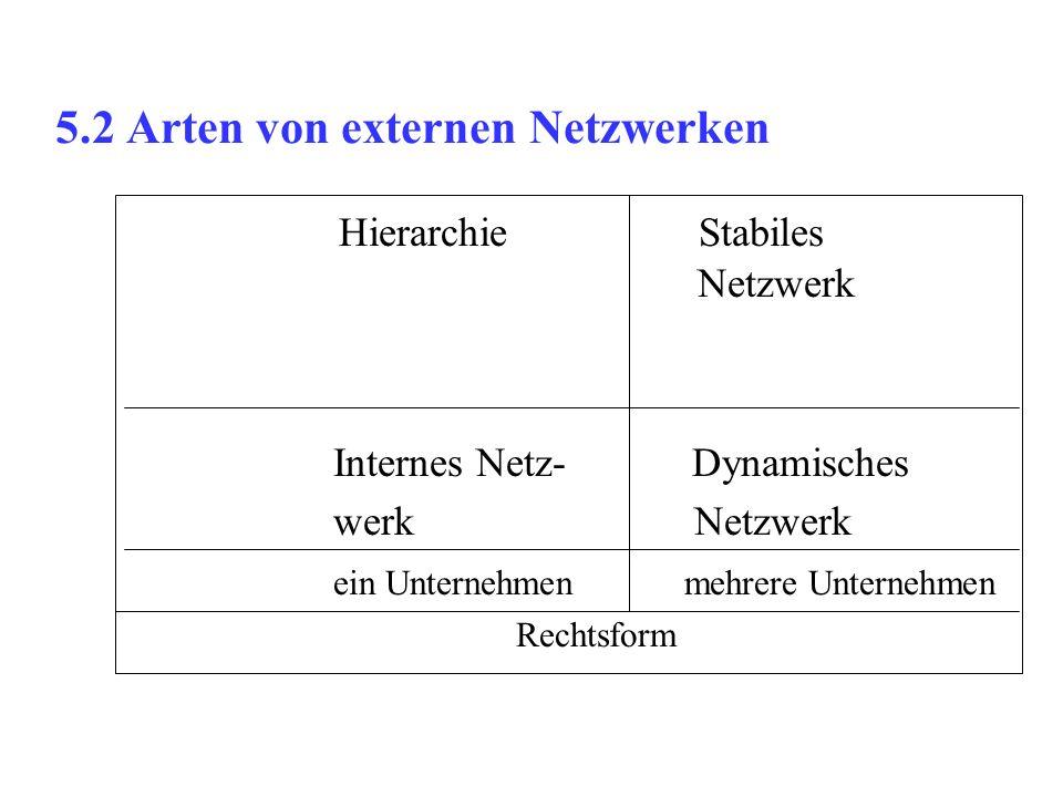 5.2 Arten von externen Netzwerken Hierarchie Stabiles Netzwerk Internes Netz- Dynamisches werk Netzwerk ein Unternehmen mehrere Unternehmen Rechtsform