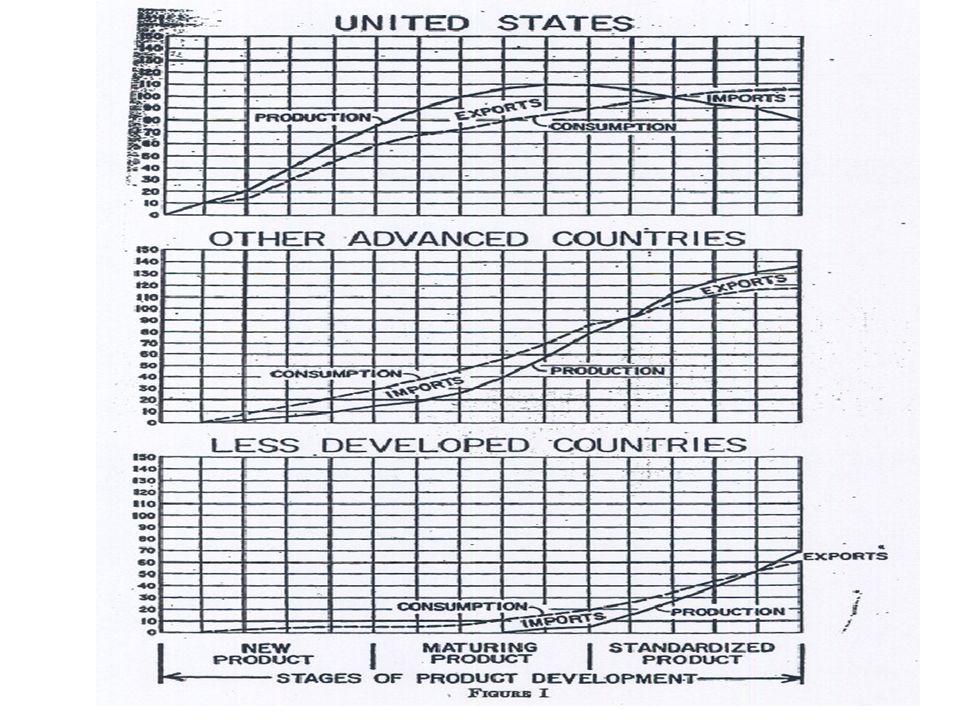 Porter´s Diamanten-Modell Nationaler/regionaler Kontext Strategie, Struktur, Wettbewerb Faktorbedingungen Nachfragebedingungen Verbundene und unterstützende Industrien Unternehmung: Ressourcen WettbewerbsstrategieIndustrie- umwelt Wettbewerbsvorteile