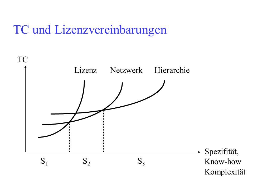 TC und Lizenzvereinbarungen TC Spezifität, Know-how Komplexität Lizenz NetzwerkHierarchie S1S1 S2S2 S3S3