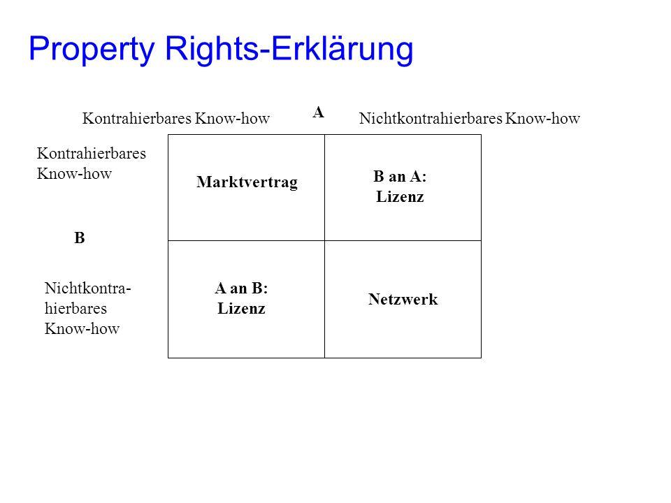 Property Rights-Erklärung Kontrahierbares Know-how Nichtkontra- hierbares Know-how Kontrahierbares Know-howNichtkontrahierbares Know-how B A Netzwerk