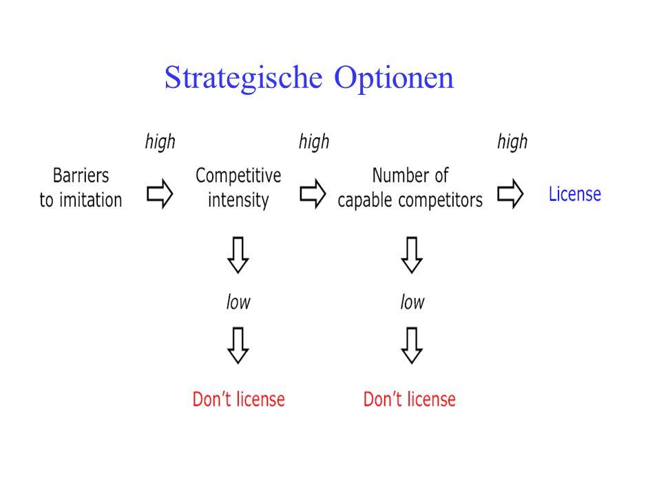 Strategische Optionen