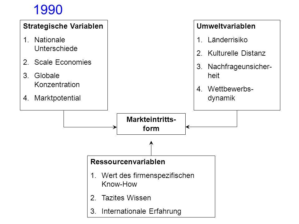 Markteintritts- form Strategische Variablen 1.Nationale Unterschiede 2.Scale Economies 3.Globale Konzentration 4.Marktpotential Umweltvariablen 1.Länd