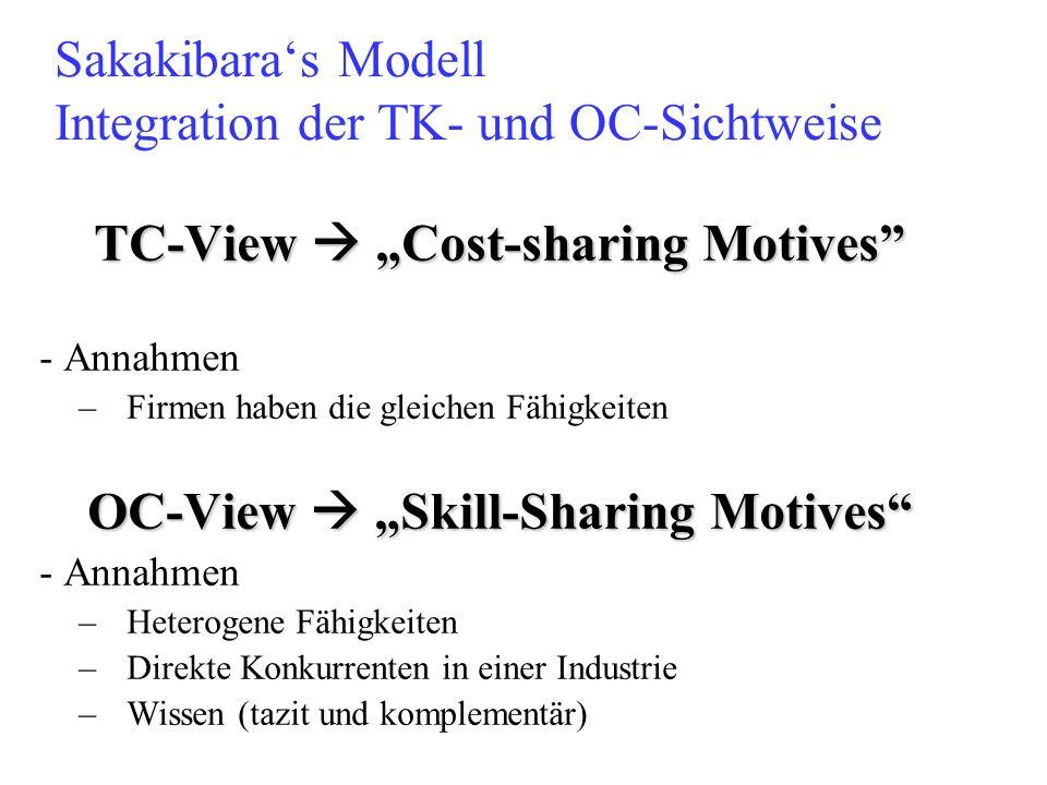Sakakibaras Modell Integration der TK- und OC-Sichtweise TC-View Cost-sharing Motives - Annahmen –Firmen haben die gleichen Fähigkeiten OC-View Skill-