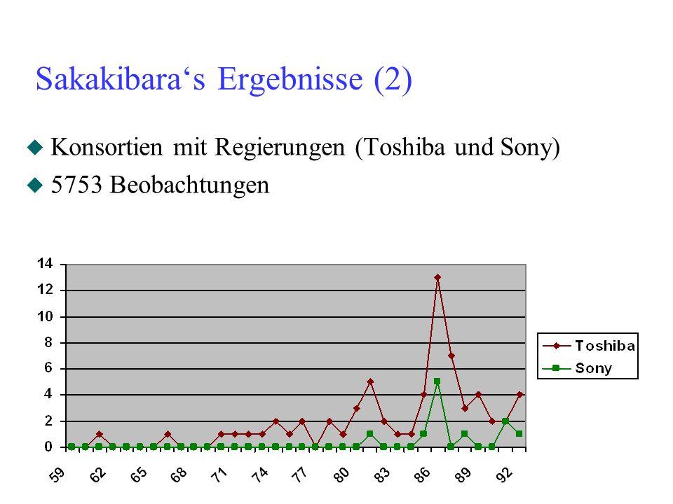 Sakakibaras Ergebnisse (2) u Konsortien mit Regierungen (Toshiba und Sony) u 5753 Beobachtungen