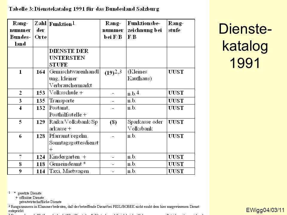 EWigg04/03/11 Dienste- katalog 1991