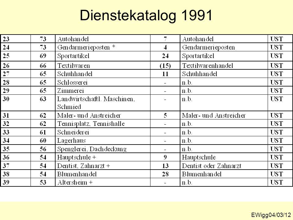 Dienstekatalog 1991 EWigg04/03/12