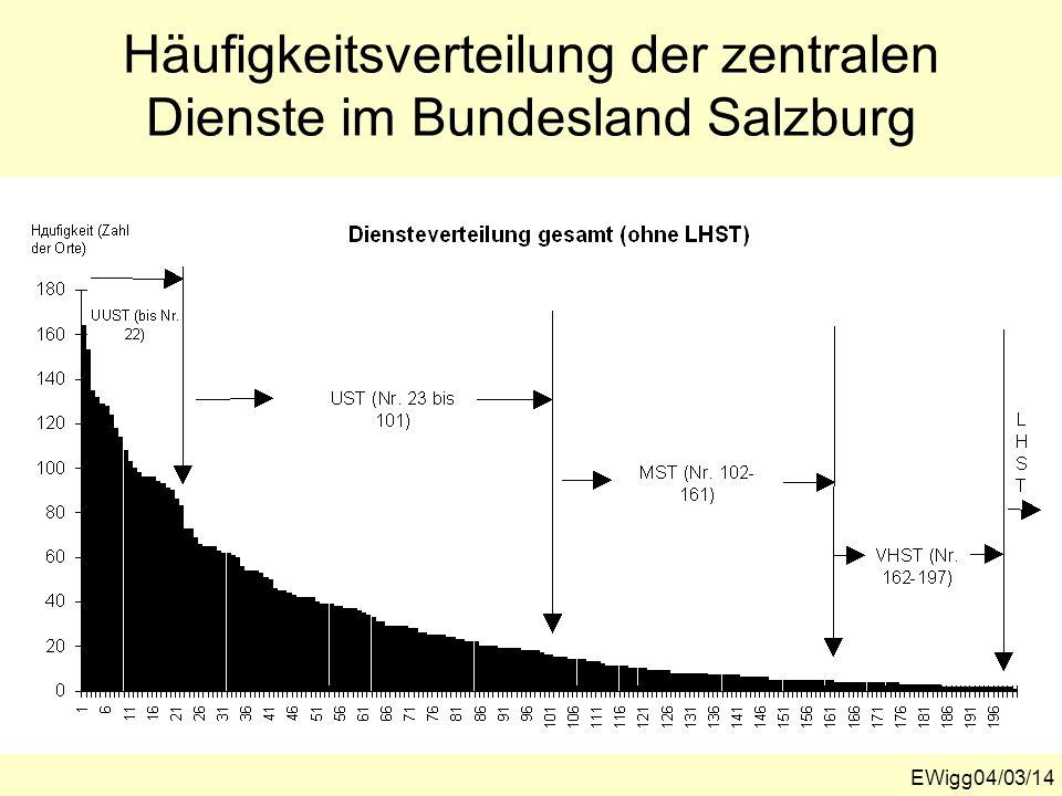 EWigg04/03/14 Häufigkeitsverteilung der zentralen Dienste im Bundesland Salzburg