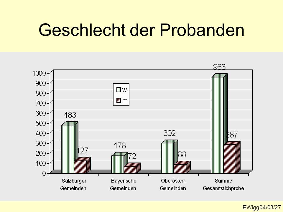EWigg04/03/27 Geschlecht der Probanden