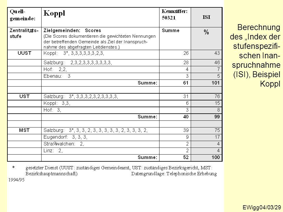EWigg04/03/29 Berechnung des Index der stufenspezifi- schen Inan- spruchnahme (ISI), Beispiel Koppl
