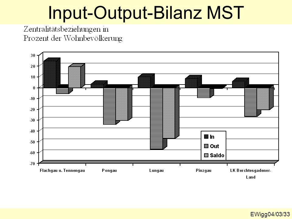 EWigg04/03/33 Input-Output-Bilanz MST