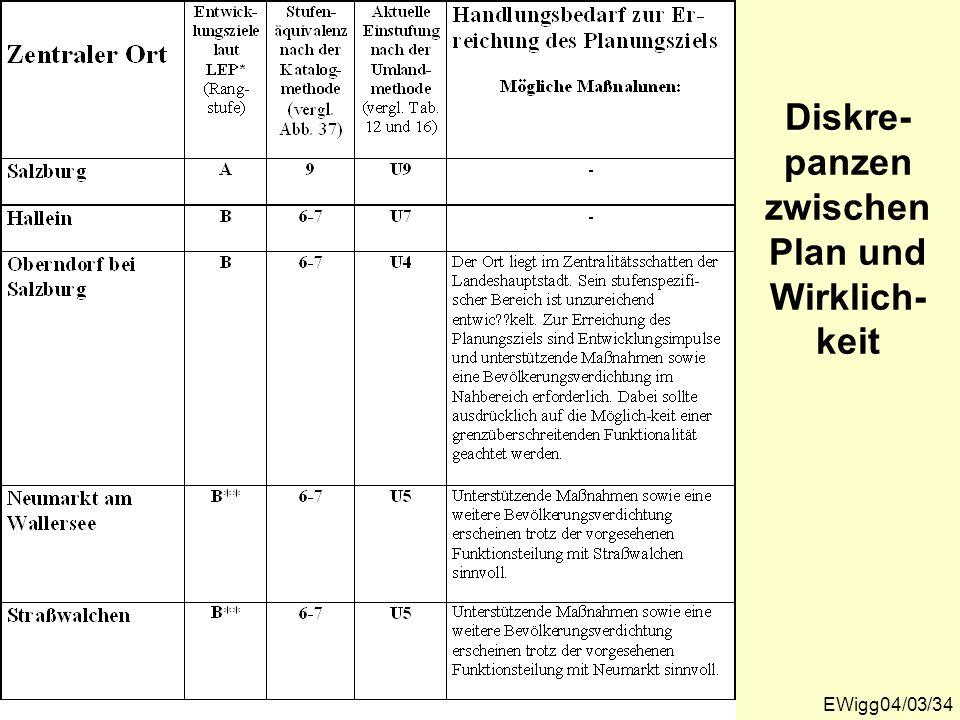 EWigg04/03/34 Diskre- panzen zwischen Plan und Wirklich- keit