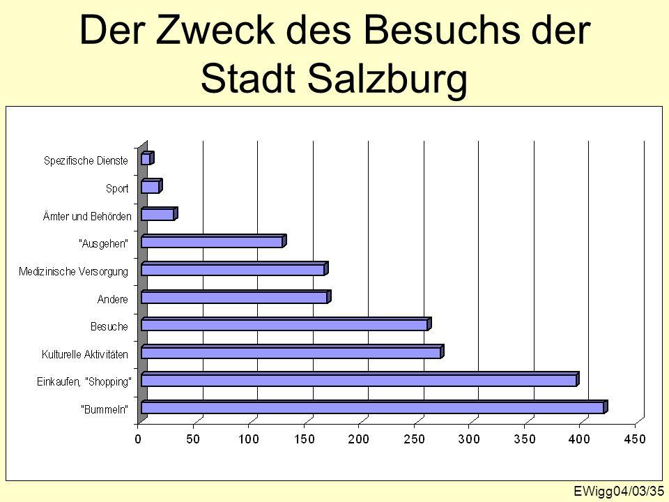 EWigg04/03/35 Der Zweck des Besuchs der Stadt Salzburg