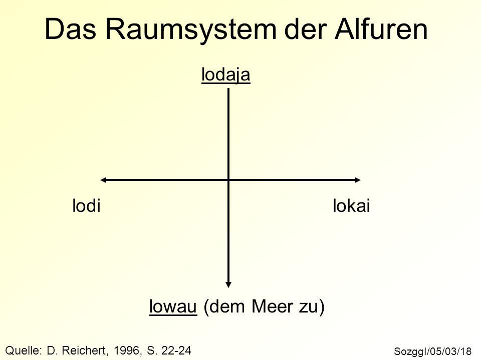 Das Raumsystem der Alfuren SozggI/05/03/18 Quelle: D. Reichert, 1996, S. 22-24 lowau (dem Meer zu) lodaja lodilokai
