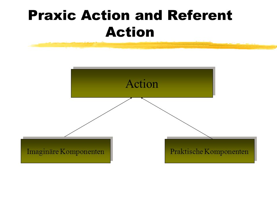 Praxic Action and Referent Action Action Imaginäre Komponenten Praktische Komponenten