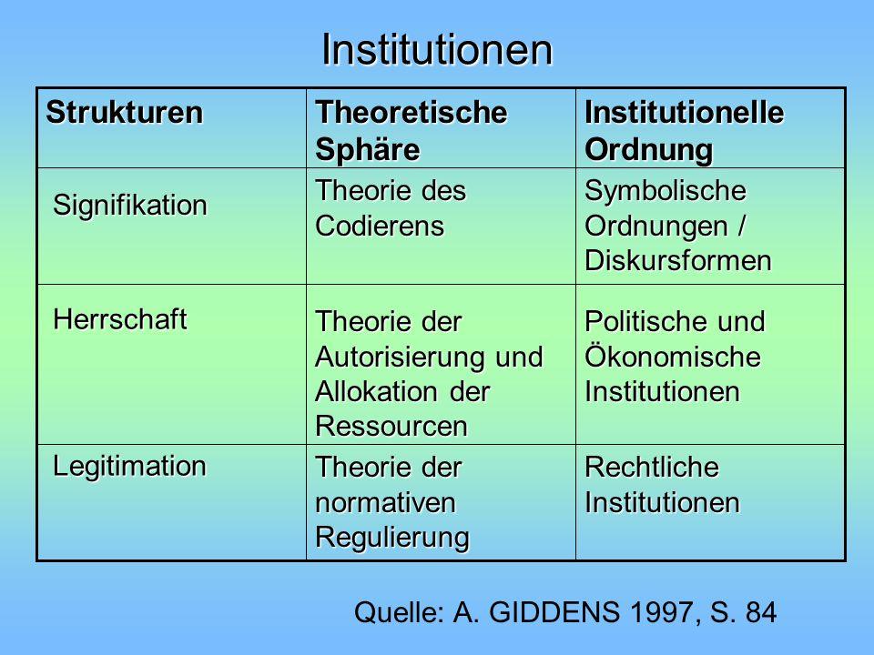 Institutionen Politische und Ökonomische Institutionen Theorie der Autorisierung und Allokation der Ressourcen Symbolische Ordnungen / Diskursformen T