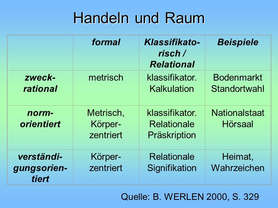 Handeln und Raum formalKlassifikato- risch / Relational Beispiele zweck- rational metrischklassifikator. Kalkulation Bodenmarkt Standortwahl norm- ori