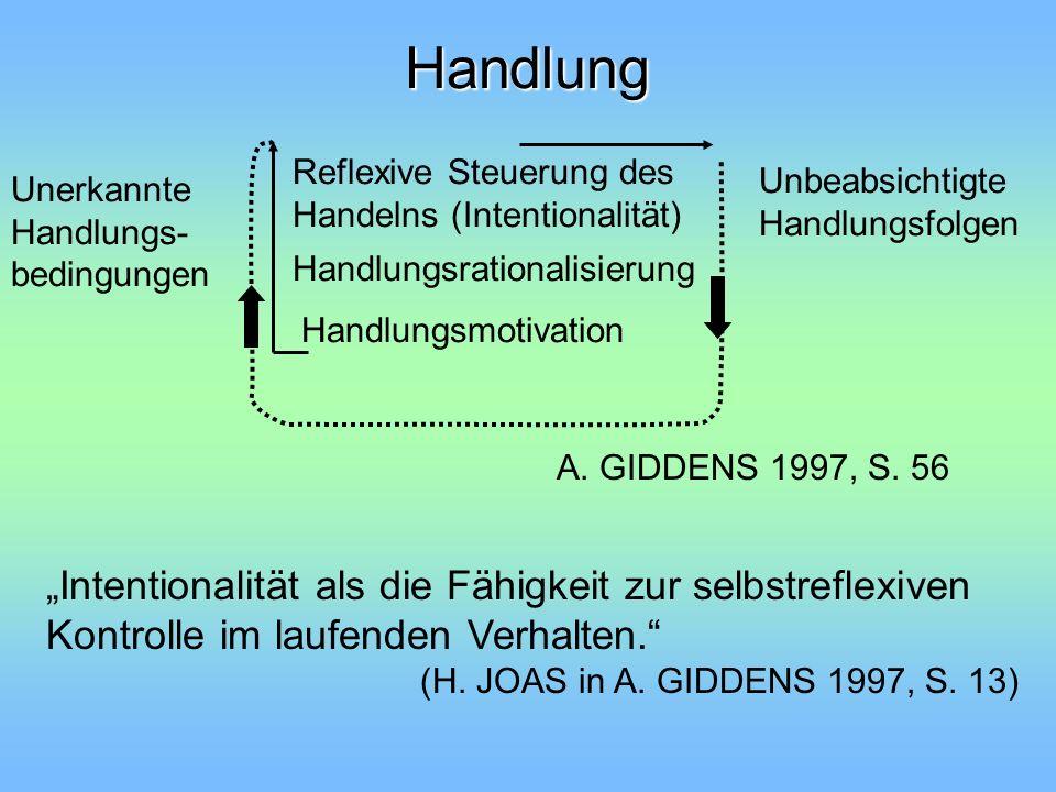 Handlung Reflexive Steuerung des Handelns (Intentionalität) Unerkannte Handlungs- bedingungen Unbeabsichtigte Handlungsfolgen Handlungsmotivation Hand