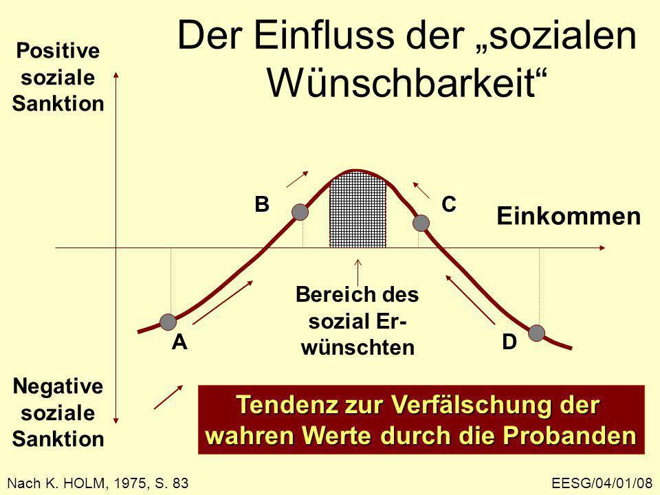 EESG/04/01/08 Der Einfluss der sozialen Wünschbarkeit Einkommen Positive soziale Sanktion Negative soziale Sanktion A BC D Bereich des sozial Er- wünschten Nach K.