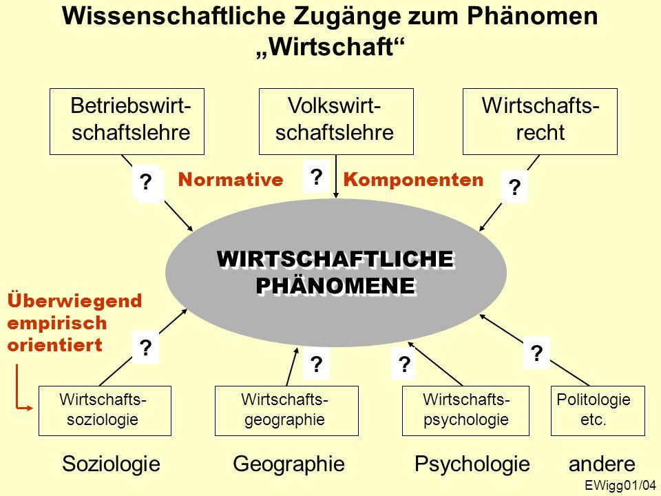 Wissenschaftliche Zugänge zum Phänomen Wirtschaft EWigg01/04 WIRTSCHAFTLICHEPHÄNOMENEWIRTSCHAFTLICHEPHÄNOMENE andere Politologie etc. ? Psychologie Wi