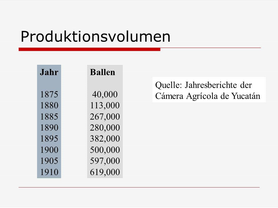 Produktionsvolumen Jahr 1875 1880 1885 1890 1895 1900 1905 1910 Ballen 40,000 113,000 267,000 280,000 382,000 500,000 597,000 619,000 Quelle: Jahresbe