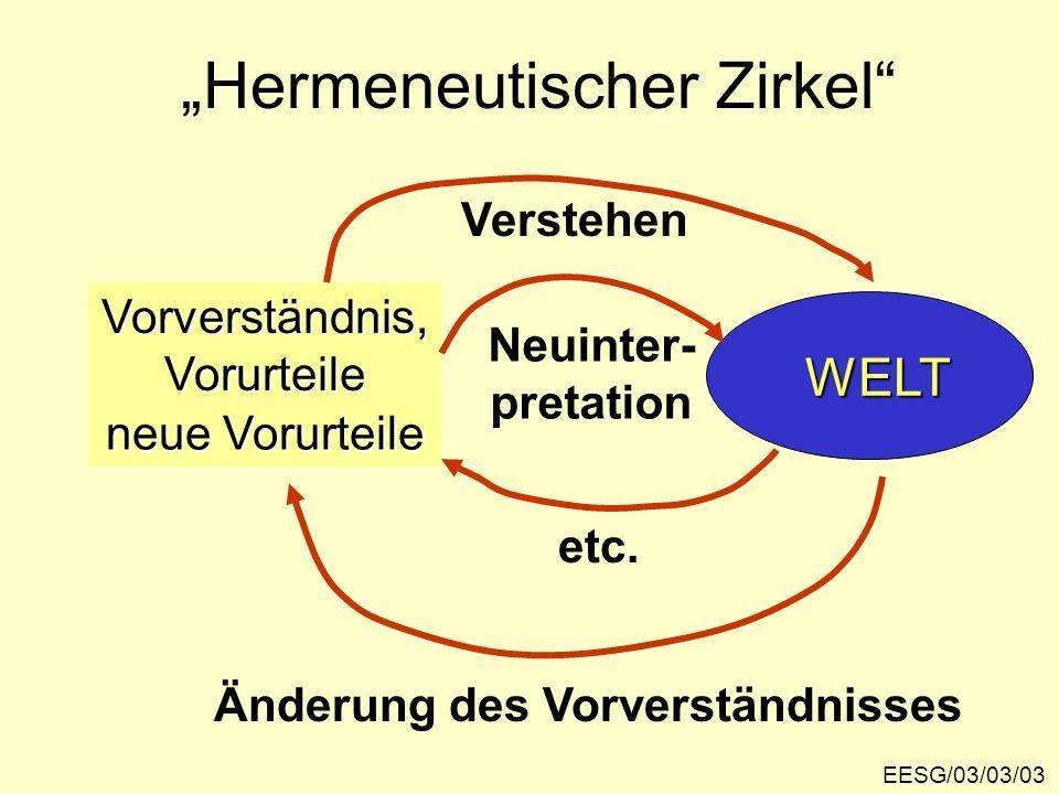 EESG/03/03/03 Hermeneutischer Zirkel Vorverständnis,Vorurteile WELT Verstehen neue Vorurteile Änderung des Vorverständnisses Neuinter- pretation etc.