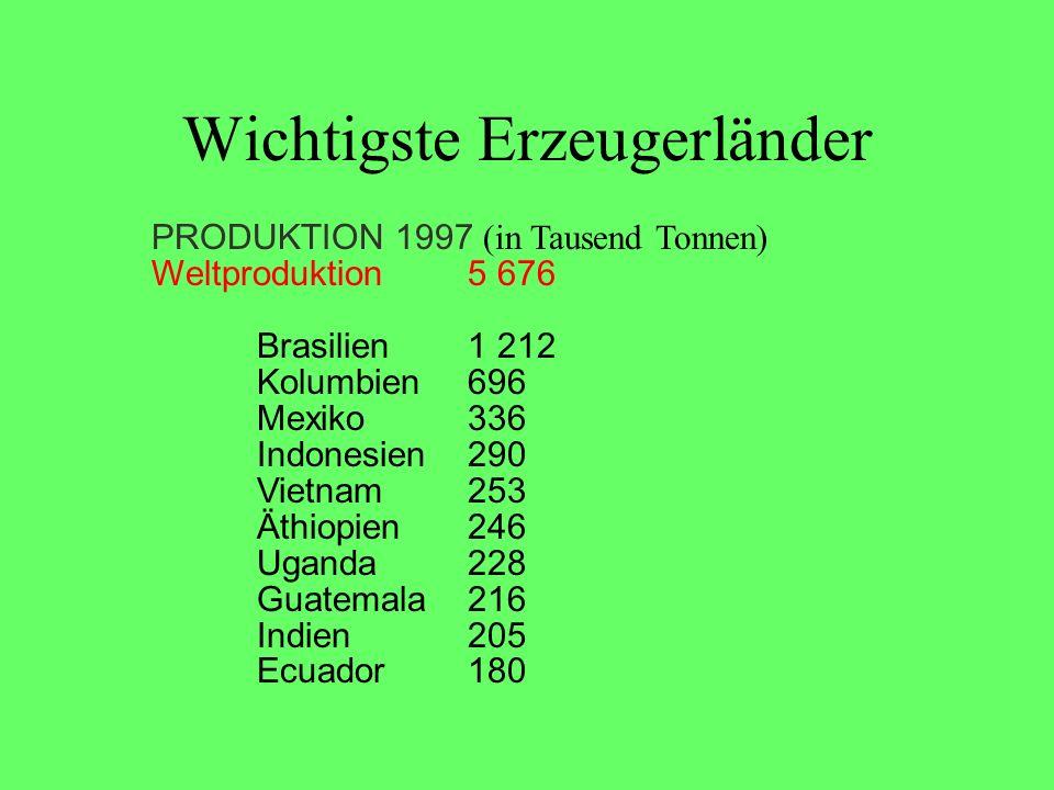 Wichtigste Erzeugerländer PRODUKTION 1997 (in Tausend Tonnen) Weltproduktion5 676 Brasilien1 212 Kolumbien696 Mexiko336 Indonesien290 Vietnam253 Äthio