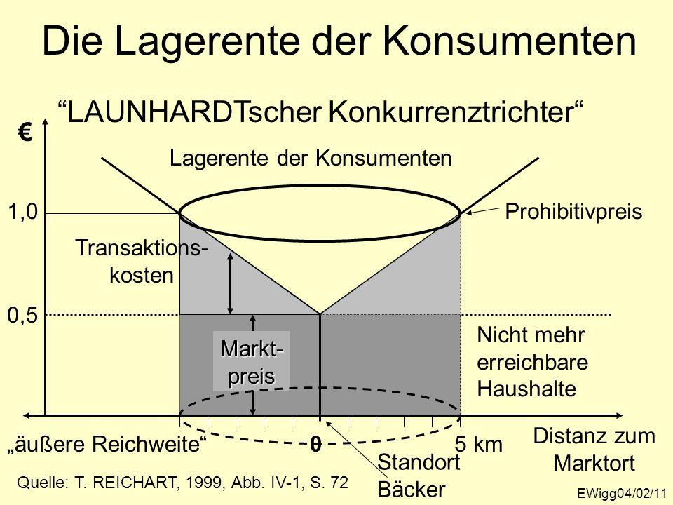 Die Lagerente der Konsumenten EWigg04/02/11 Distanz zum Marktort 0 5 km Markt-preis 0,5 1,0 LAUNHARDTscher Konkurrenztrichter Quelle: T. REICHART, 199