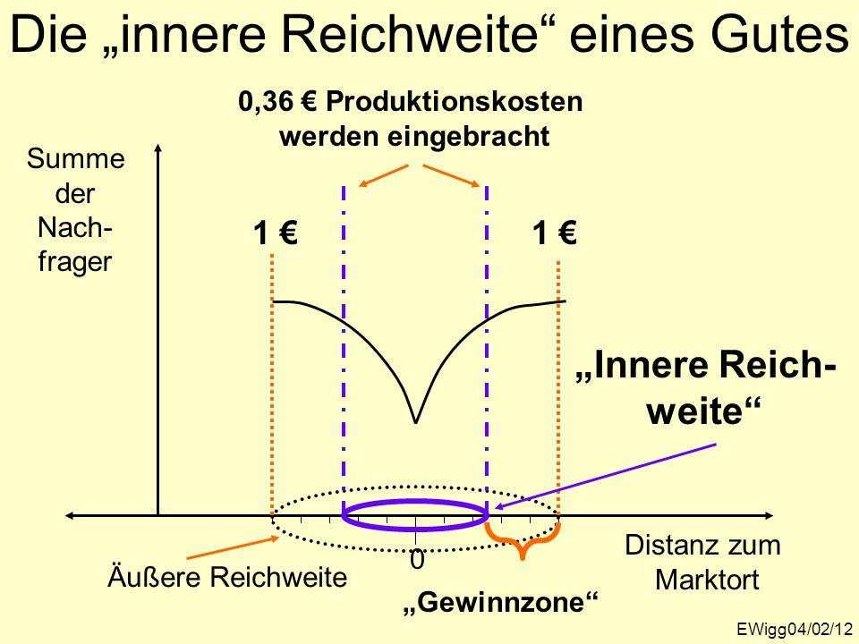 Die innere Reichweite eines Gutes EWigg04/02/12 Summe der Nach- frager Distanz zum Marktort 0 1 1 Äußere Reichweite 0,36 Produktionskosten werden eing