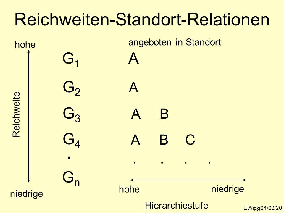 Reichweiten-Standort-Relationen EWigg04/02/20 hohe niedrige Reichweite angeboten in Standort A A BA G1G1 G2G2 GnGn G3G3 G4G4. BAC hohe Hierarchiestufe
