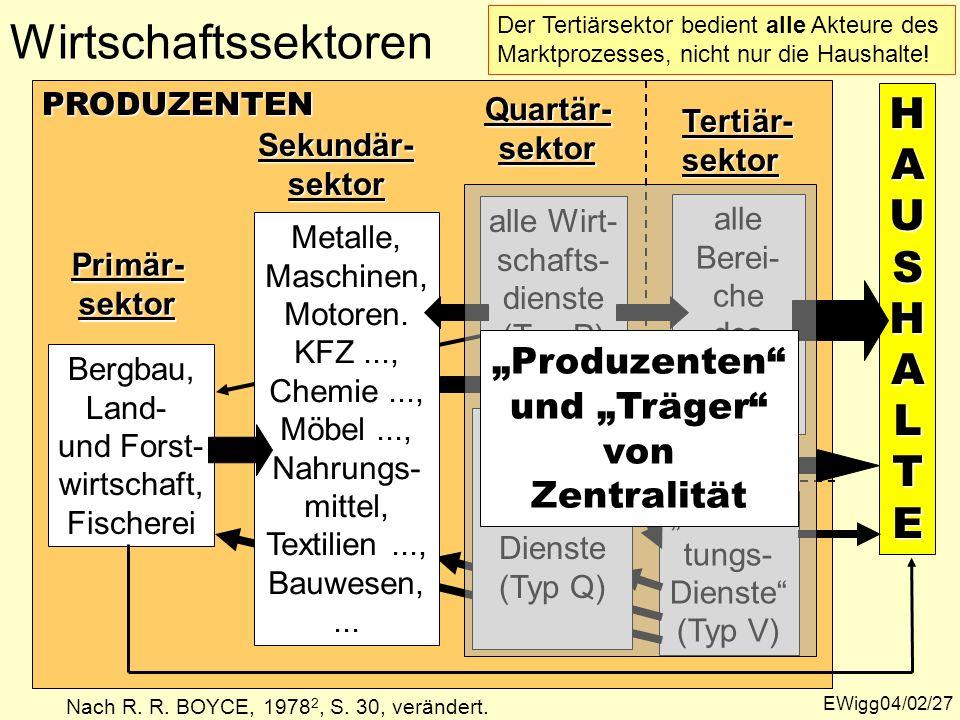 EWigg04/02/27 H HHAUAUSSHHAALLTTEEHHAUAUSSHHAALLTTEESHALTE PRODUZENTEN Primär-sektor Bergbau, Land- und Forst- wirtschaft, Fischerei Sekundär-sektor T