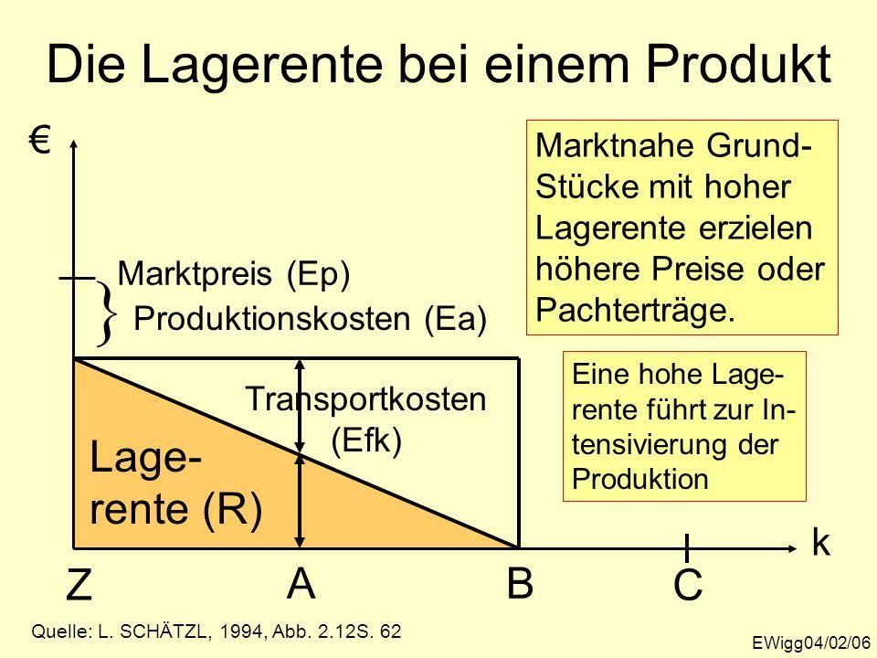 Die Lagerente bei einem Produkt EWigg04/02/06 k Z Marktpreis (Ep) Lage- rente (R) B Produktionskosten (Ea) A Transportkosten (Efk) C Quelle: L. SCHÄTZ