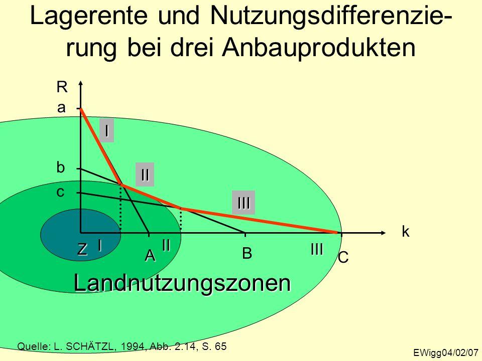 III II Lagerente und Nutzungsdifferenzie- rung bei drei Anbauprodukten EWigg04/02/07 Quelle: L. SCHÄTZL, 1994, Abb. 2.14, S. 65 I k R aA I b B II c C