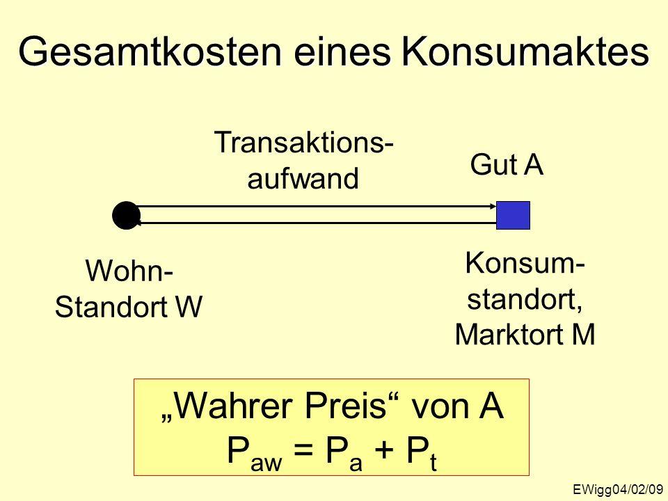 Gesamtkosten eines Konsumaktes EWigg04/02/09 Wohn- Standort W Konsum- standort, Marktort M Gut A Transaktions- aufwand Wahrer Preis von A P aw = P a +
