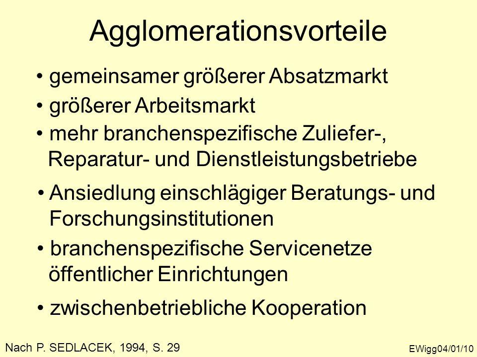 Agglomerationsvorteile EWigg04/01/10 gemeinsamer größerer Absatzmarkt größerer Arbeitsmarkt mehr branchenspezifische Zuliefer-, Reparatur- und Dienstl