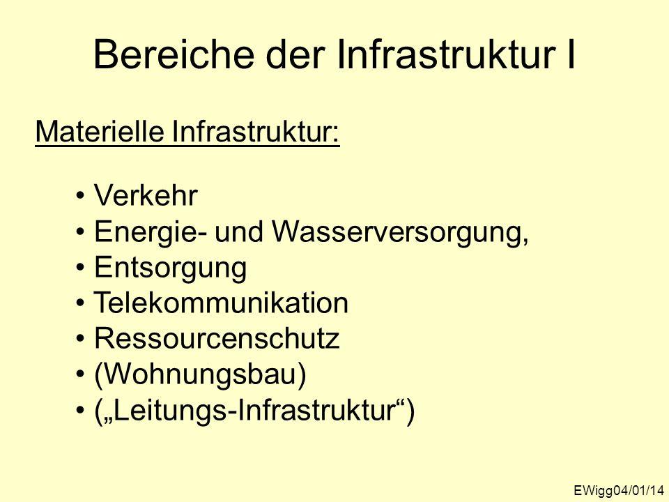 Bereiche der Infrastruktur I EWigg04/01/14 Materielle Infrastruktur: Verkehr Energie- und Wasserversorgung, Entsorgung Telekommunikation Ressourcensch