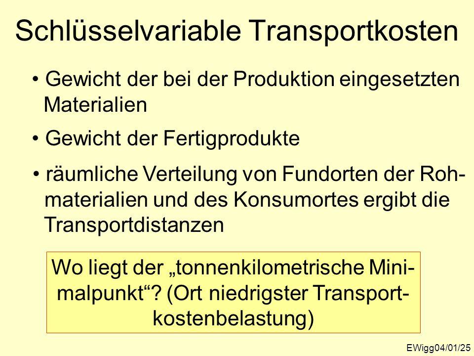 Schlüsselvariable Transportkosten EWigg04/01/25 Gewicht der bei der Produktion eingesetzten Materialien Gewicht der Fertigprodukte räumliche Verteilun