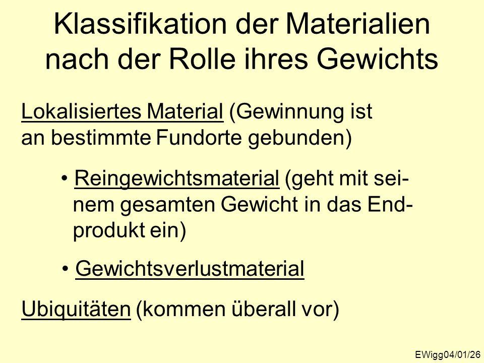 Klassifikation der Materialien nach der Rolle ihres Gewichts EWigg04/01/26 Lokalisiertes Material (Gewinnung ist an bestimmte Fundorte gebunden) Ubiqu