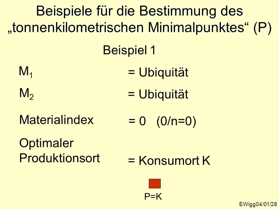 Beispiele für die Bestimmung des tonnenkilometrischen Minimalpunktes (P) EWigg04/01/28 M1M1 M2M2 Materialindex Optimaler Produktionsort Beispiel 1 = U