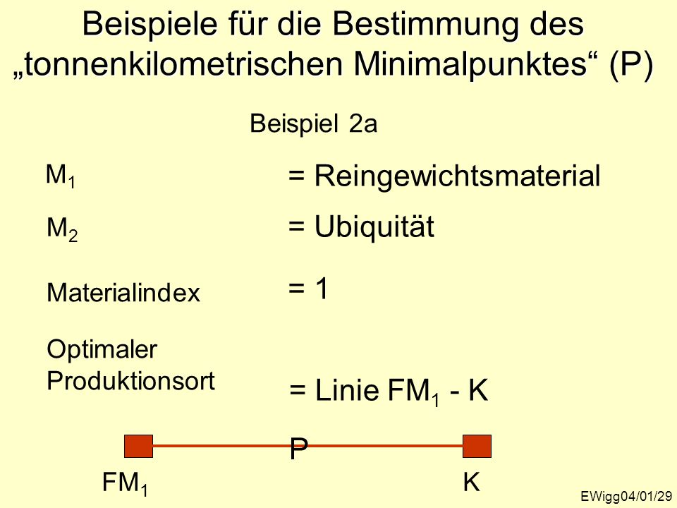 EWigg04/01/29 Beispiele für die Bestimmung des tonnenkilometrischen Minimalpunktes (P) M1M1 M2M2 Materialindex Optimaler Produktionsort Beispiel 2a =