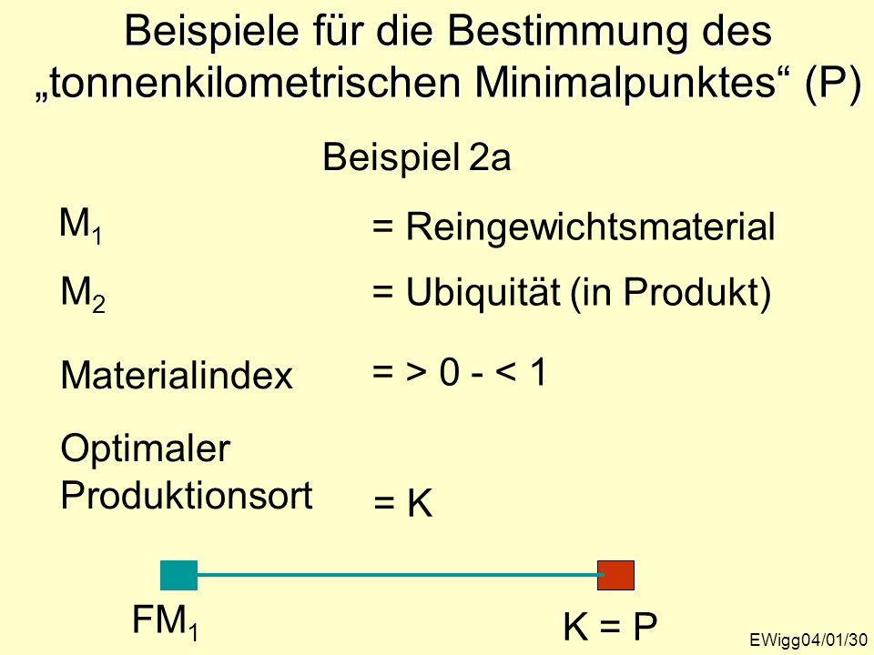 EWigg04/01/30 Beispiele für die Bestimmung des tonnenkilometrischen Minimalpunktes (P) M1M1 M2M2 Materialindex Optimaler Produktionsort Beispiel 2a =