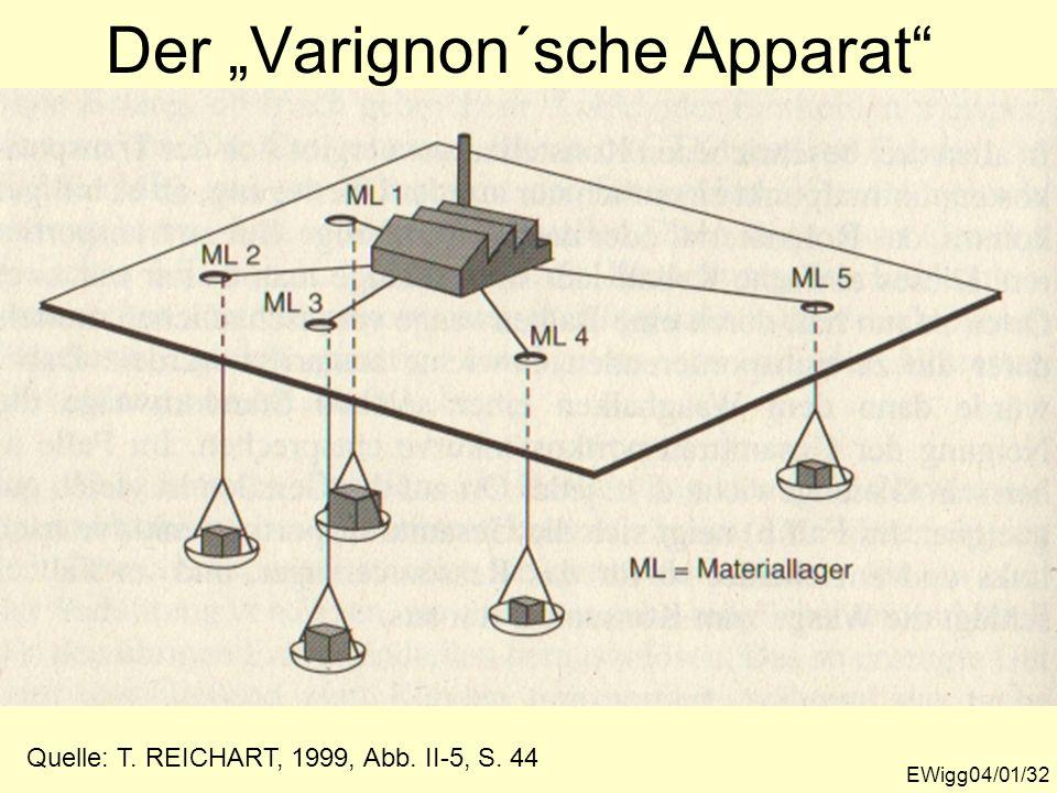 Der Varignon´sche Apparat EWigg04/01/32 Quelle: T. REICHART, 1999, Abb. II-5, S. 44