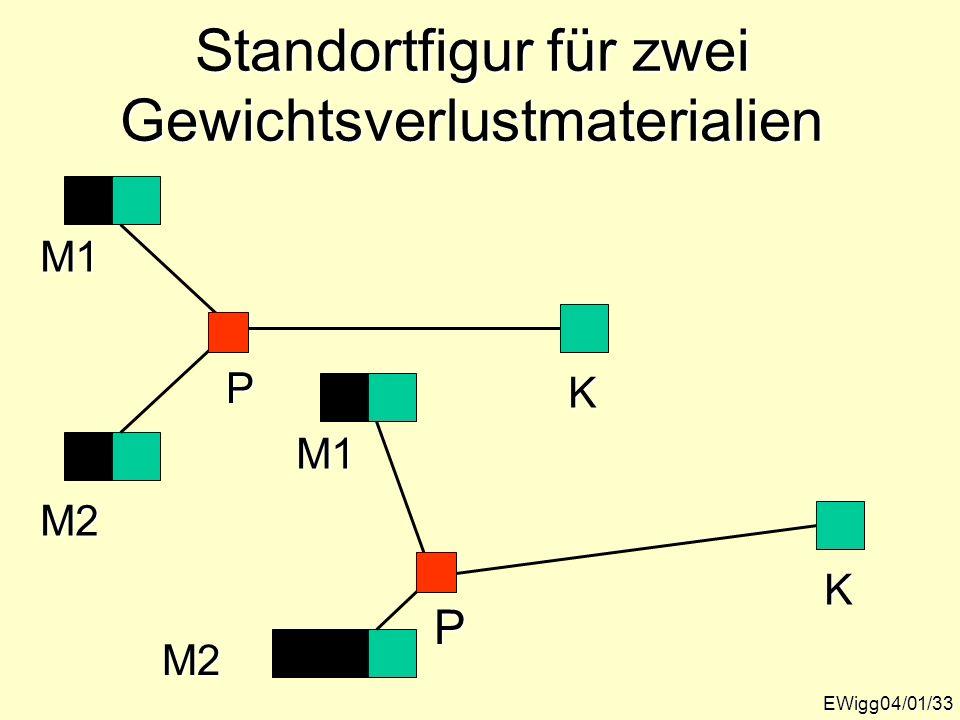 Standortfigur für zwei Gewichtsverlustmaterialien EWigg04/01/33 K M1 M2 P K M1 M2 P