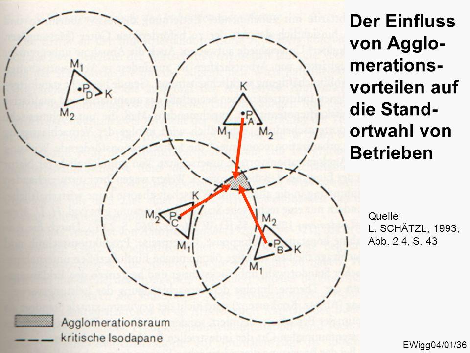 EWigg04/01/36 Der Einfluss von Agglo- merations- vorteilen auf die Stand- ortwahl von Betrieben Quelle: L. SCHÄTZL, 1993, Abb. 2.4, S. 43