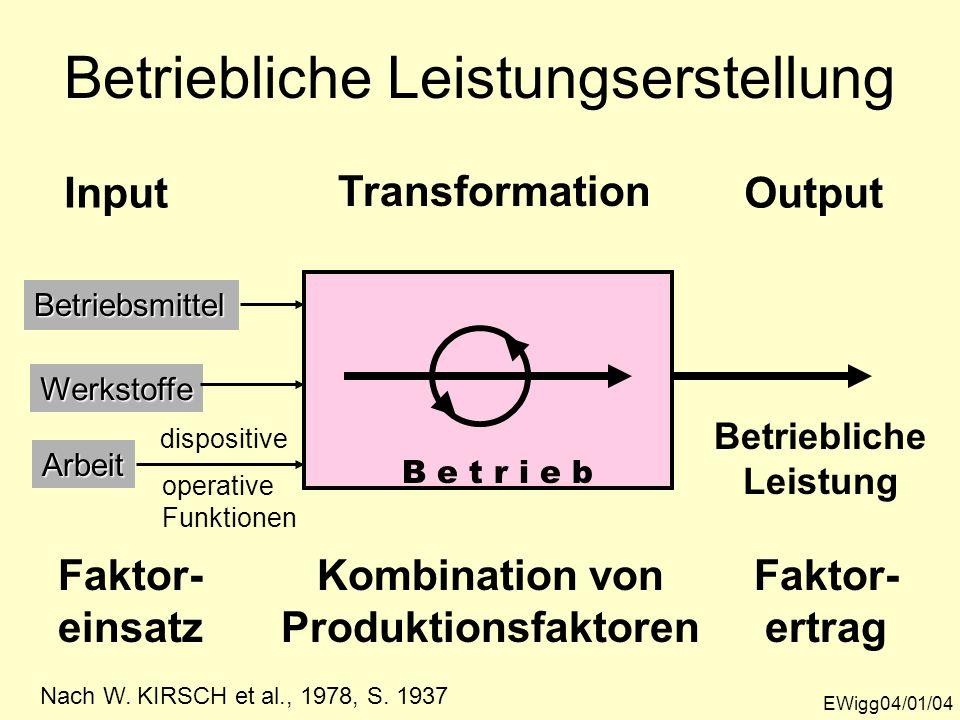 Betriebliche Leistungserstellung EWigg04/01/04 InputBetriebsmittel Werkstoffe Arbeit Faktor- einsatz Transformation Kombination von Produktionsfaktore