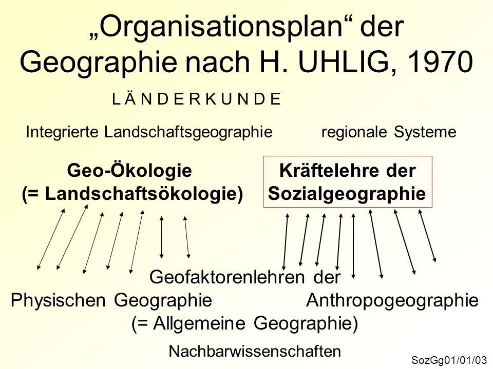 Organisationsplan der Geographie nach H. UHLIG, 1970 SozGg01/01/03 Nachbarwissenschaften Geofaktorenlehren der Physischen GeographieAnthropogeographie