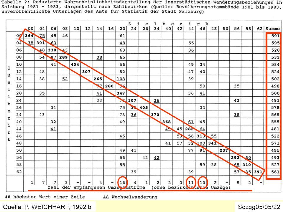 Umzugsverflechtungen in der Stadt Salzburg 1981-1983 Sozgg05/05/22 Quelle: P. WEICHHART, 1992 b