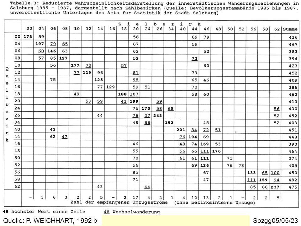 Umzugsverflechtungen in der Stadt Salzburg 1985-1987 Sozgg05/05/23 Quelle: P. WEICHHART, 1992 b